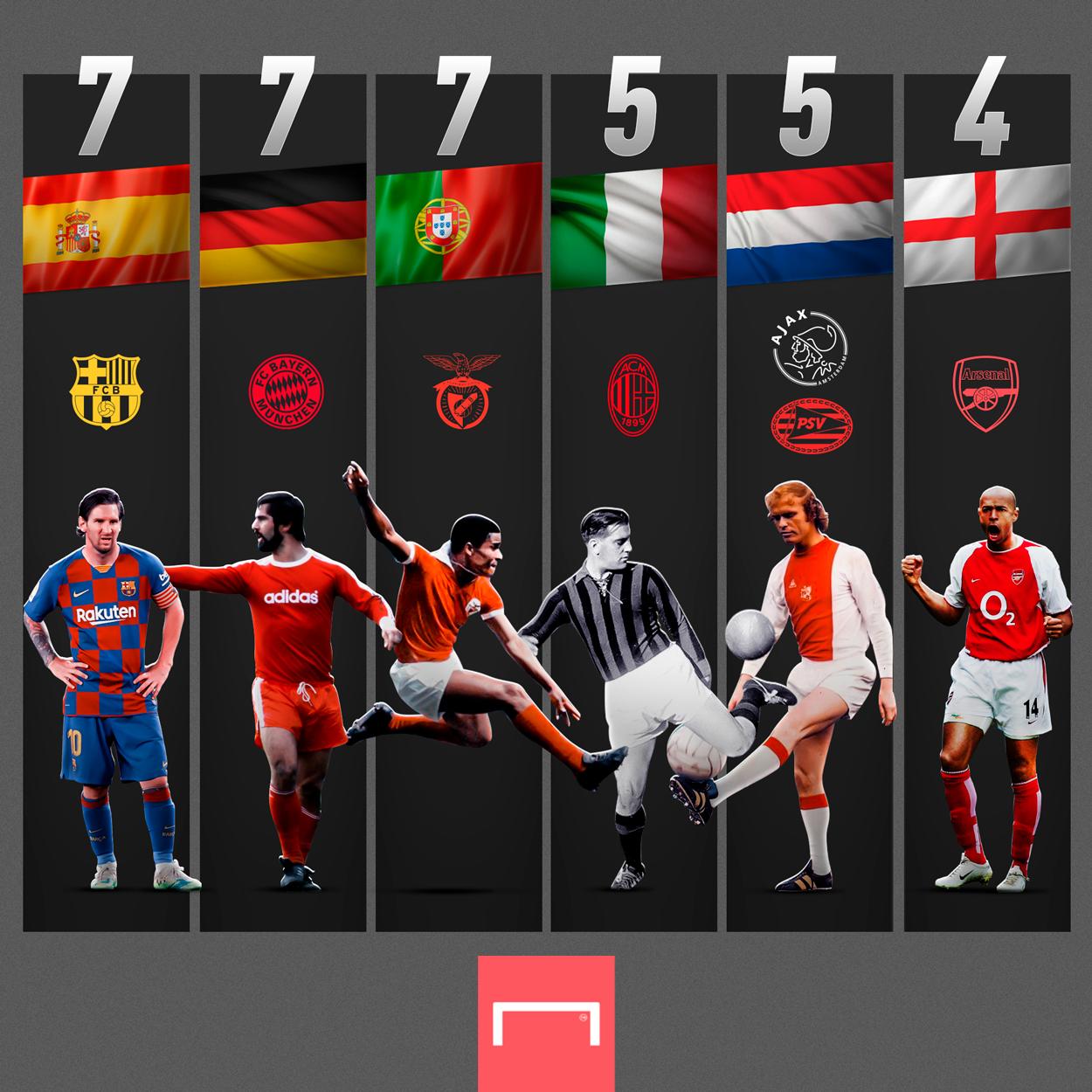 获得欧洲主流联赛最佳射手次数最多的球员,梅西还有机会破纪录。  足球话题区